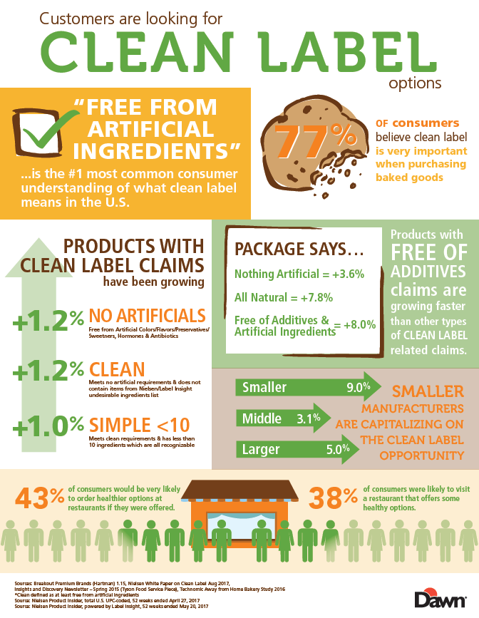 Clean Label Infographic 2018