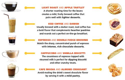 Bakery Coffee Pairing Ideas