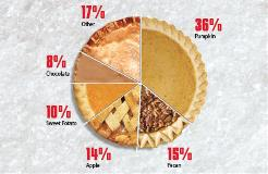 Holiday bakery infographic