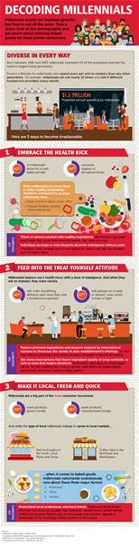 Decoding Millennials Infographic