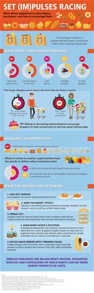 Impulse Buys Infographic