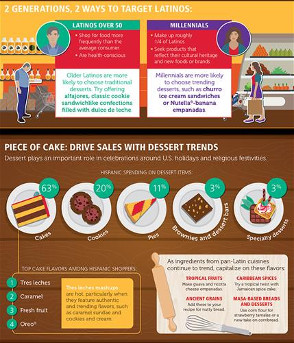 Panaderia Power Infographic