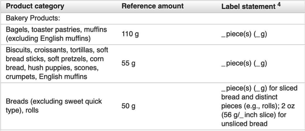 Food Labeling: Serving Sizes of Foods that Can Reasonably Be Consumed at One Eating Occasion