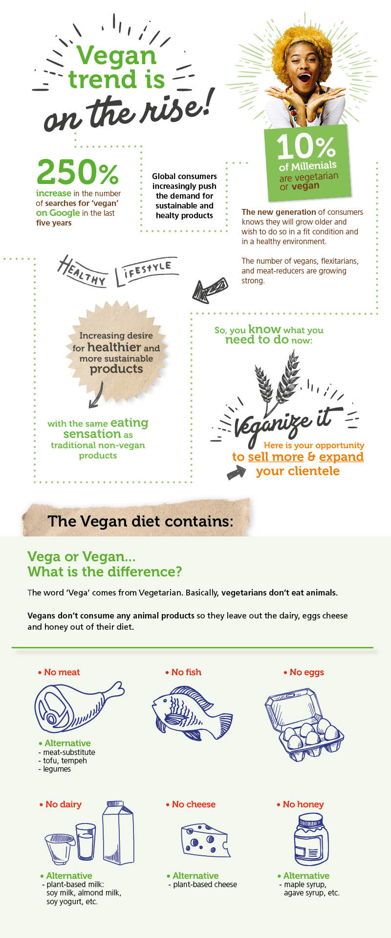 Dawn-Vegan-infographic-online